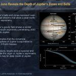 Jupiter's Atmospheric Jet Streams