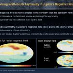 Surprising North-South Asymmetry in Jupiter's Magnetic Field