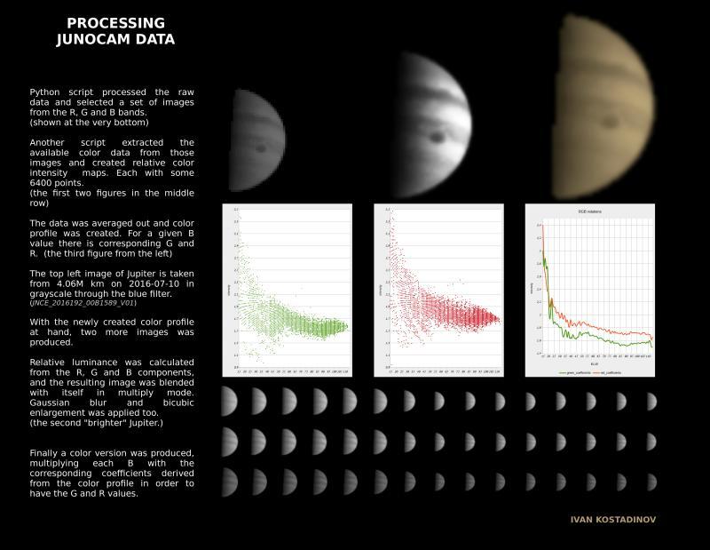 JunoCam : Planning   Mission Juno