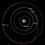 thumbnail for Juno Position & Status